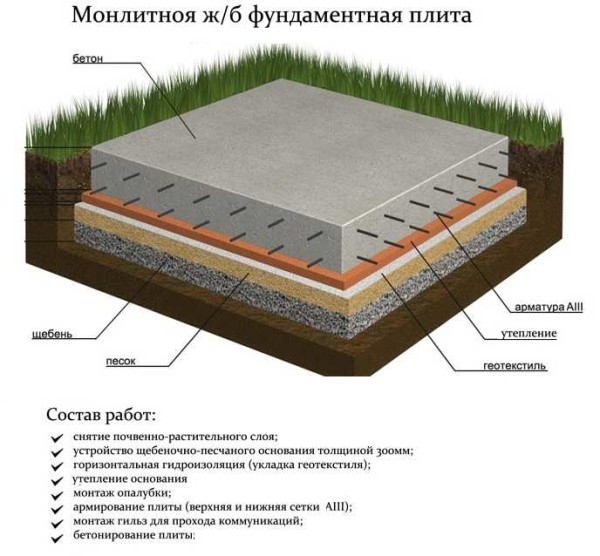 fundament-plita-21-600x556